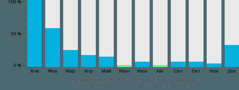 Динамика поиска авиабилетов из Хошимина в Калибо по месяцам