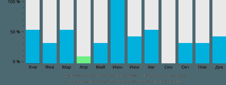 Динамика поиска авиабилетов из Хошимина в Краснодар по месяцам