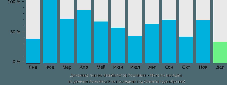 Динамика поиска авиабилетов из Хошимина в Мале по месяцам