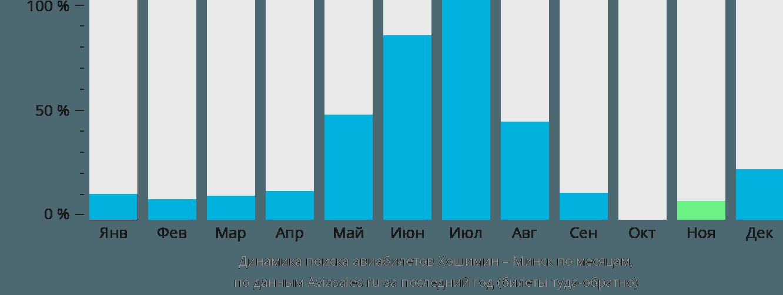 Динамика поиска авиабилетов из Хошимина в Минск по месяцам