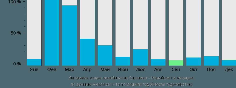Динамика поиска авиабилетов из Хошимина в Малайзию по месяцам