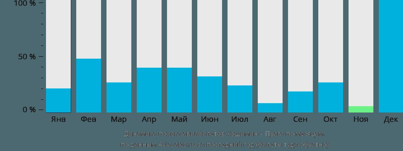 Динамика поиска авиабилетов из Хошимина в Прагу по месяцам