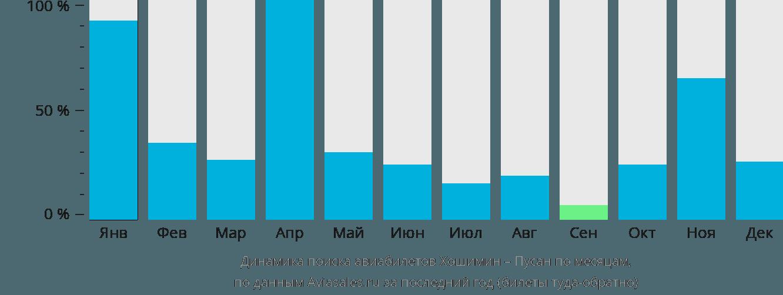 Динамика поиска авиабилетов из Хошимина в Пусана по месяцам