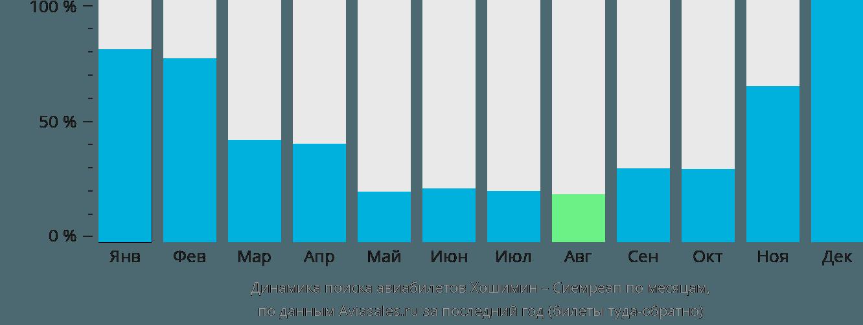 Динамика поиска авиабилетов из Хошимина в Сиемреап по месяцам