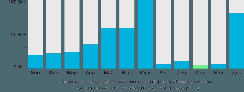 Динамика поиска авиабилетов из Хошимина в Симферополь по месяцам