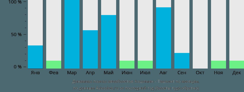 Динамика поиска авиабилетов из Хошимина в Ташкент по месяцам