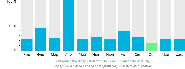 Динамика поиска авиабилетов из Хошимина в Туихоа по месяцам