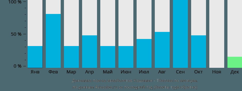 Динамика поиска авиабилетов из Хошимина в Тбилиси по месяцам