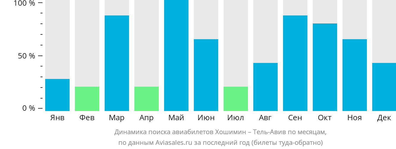 Динамика поиска авиабилетов из Хошимина в Тель-Авив по месяцам