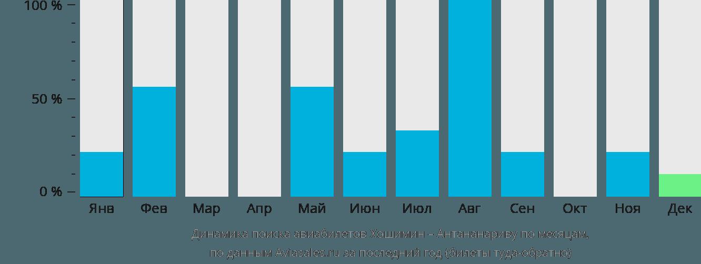 Динамика поиска авиабилетов из Хошимина в Антананариву по месяцам
