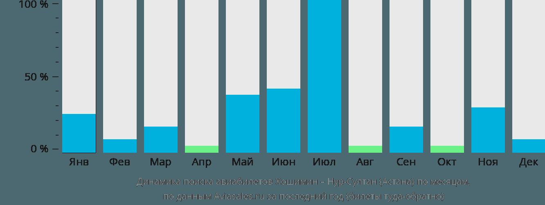 Динамика поиска авиабилетов из Хошимина в Нур-Султан (Астана) по месяцам
