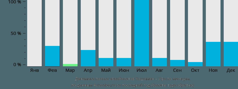 Динамика поиска авиабилетов из Хошимина в Уфу по месяцам