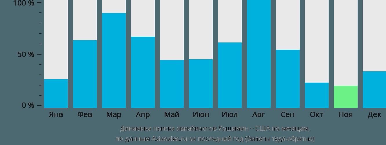 Динамика поиска авиабилетов из Хошимина в США по месяцам