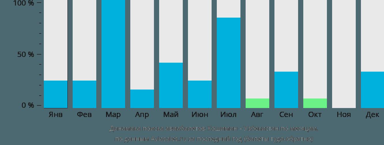 Динамика поиска авиабилетов из Хошимина в Узбекистан по месяцам