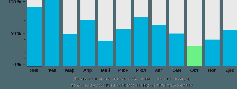 Динамика поиска авиабилетов из Хошимина в Винь по месяцам
