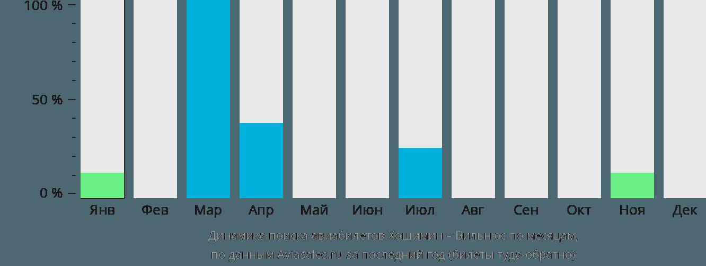 Динамика поиска авиабилетов из Хошимина в Вильнюс по месяцам