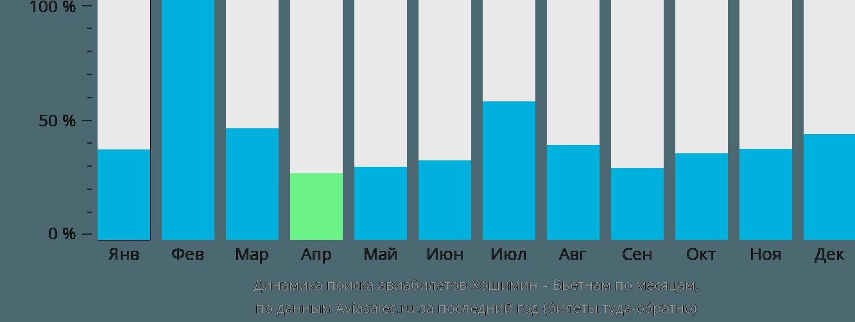 Динамика поиска авиабилетов из Хошимина в Вьетнам по месяцам