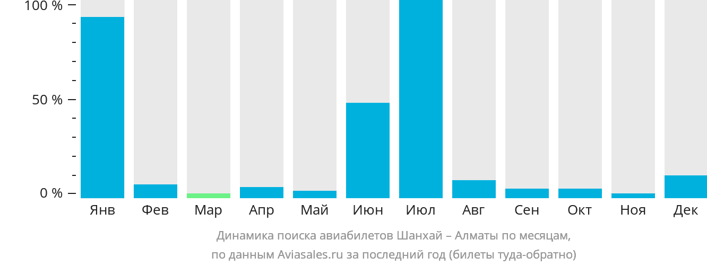 Динамика поиска авиабилетов из Шанхая в Алматы по месяцам