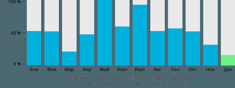Динамика поиска авиабилетов из Шанхая в Афины по месяцам