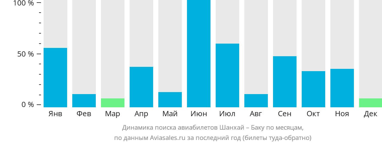 Динамика поиска авиабилетов из Шанхая в Баку по месяцам