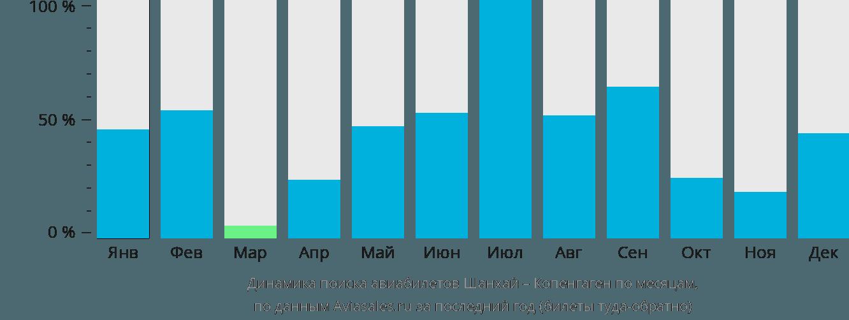 Динамика поиска авиабилетов из Шанхая в Копенгаген по месяцам