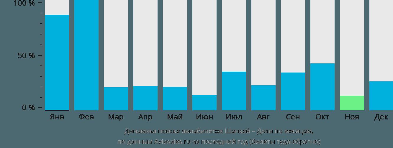 Динамика поиска авиабилетов из Шанхая в Дели по месяцам