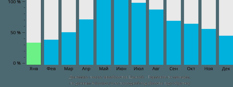 Динамика поиска авиабилетов из Шанхая в Германию по месяцам