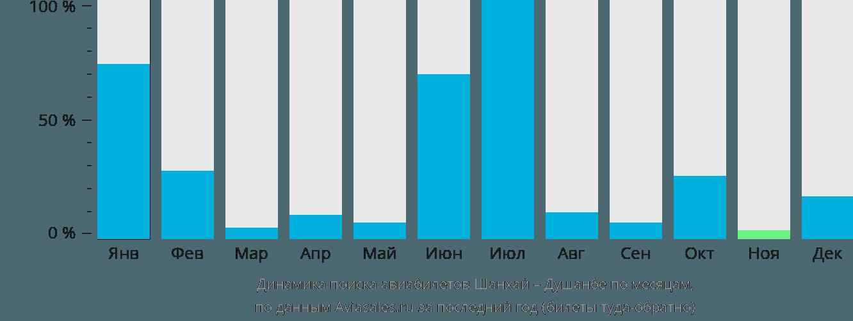 Динамика поиска авиабилетов из Шанхая в Душанбе по месяцам