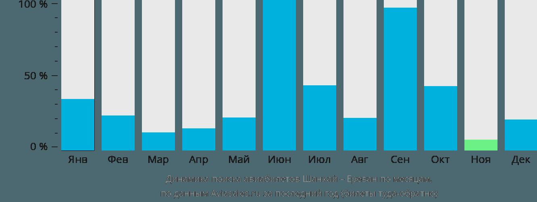 Динамика поиска авиабилетов из Шанхая в Ереван по месяцам