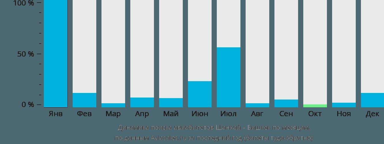 Динамика поиска авиабилетов из Шанхая в Бишкек по месяцам