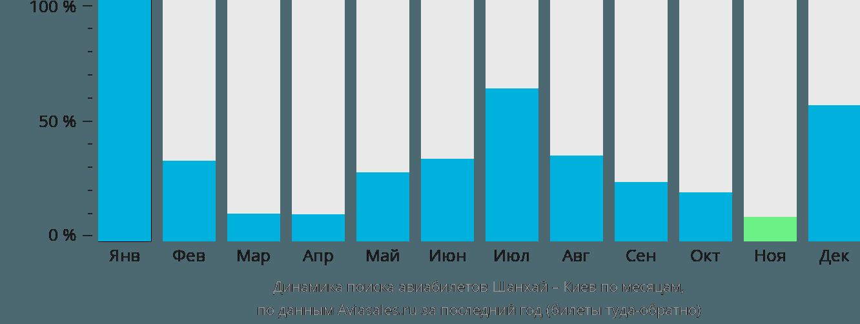 Динамика поиска авиабилетов из Шанхая в Киев по месяцам