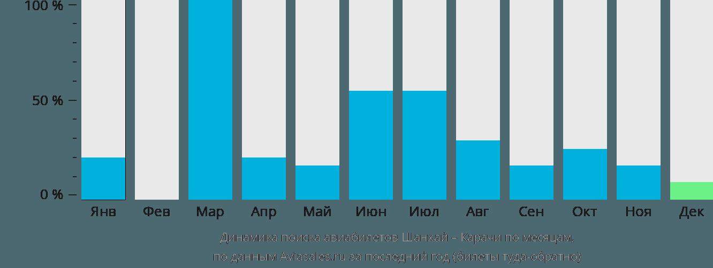 Динамика поиска авиабилетов из Шанхая в Карачи по месяцам