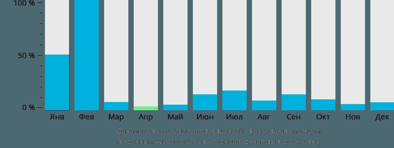 Динамика поиска авиабилетов из Шанхая в Казахстан по месяцам