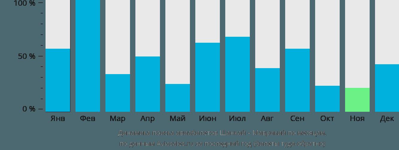 Динамика поиска авиабилетов из Шанхая в Маврикий по месяцам