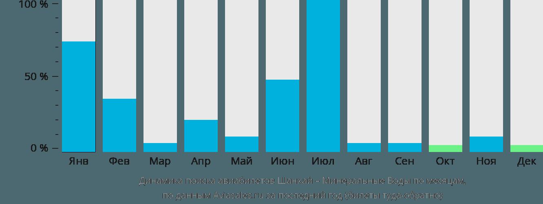 Динамика поиска авиабилетов из Шанхая в Минеральные воды по месяцам