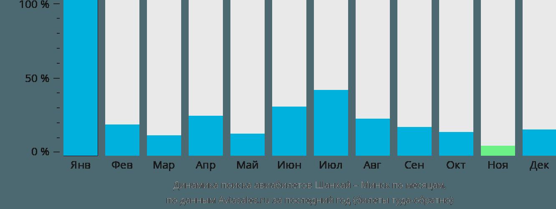 Динамика поиска авиабилетов из Шанхая в Минск по месяцам