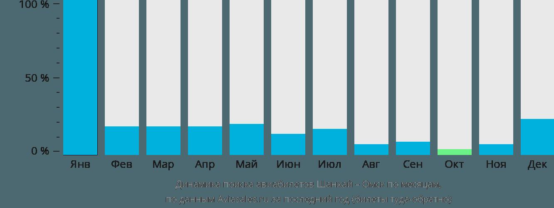 Динамика поиска авиабилетов из Шанхая в Омск по месяцам
