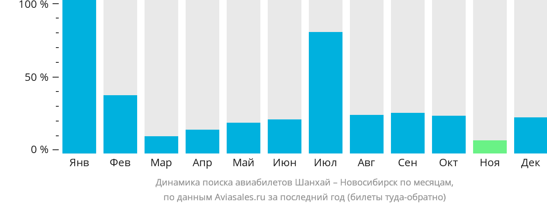 Динамика поиска авиабилетов из Шанхая в Новосибирск по месяцам