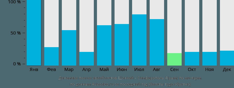 Динамика поиска авиабилетов из Шанхая в Симферополь по месяцам