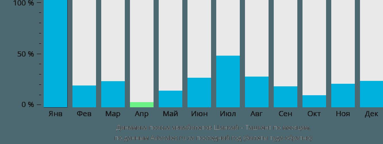 Динамика поиска авиабилетов из Шанхая в Ташкент по месяцам