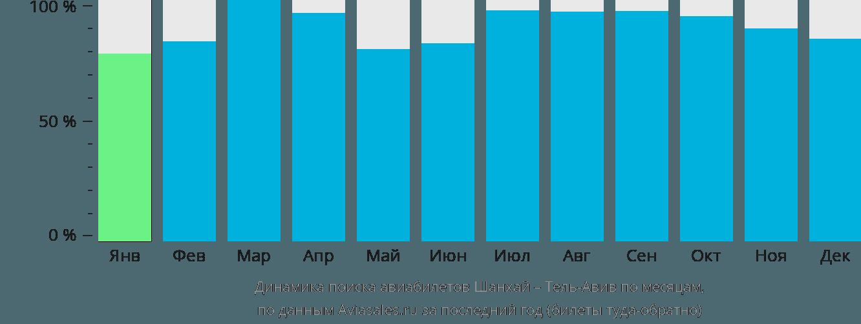 Динамика поиска авиабилетов из Шанхая в Тель-Авив по месяцам