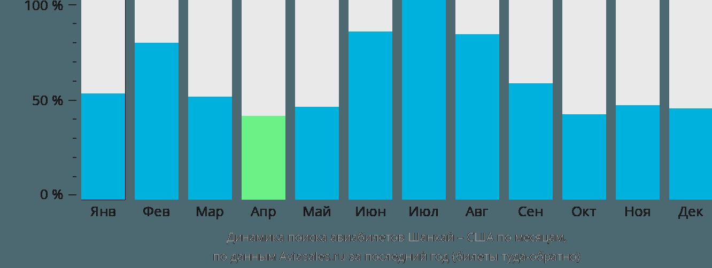 Динамика поиска авиабилетов из Шанхая в США по месяцам