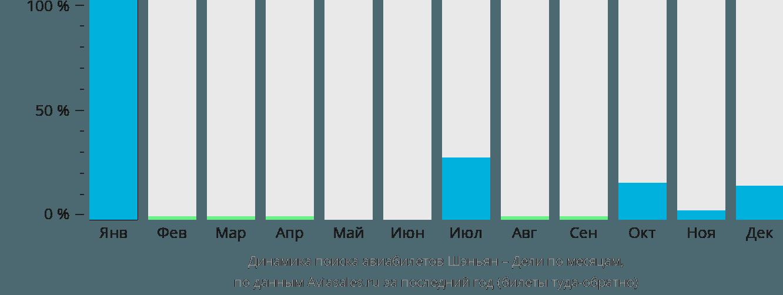 Динамика поиска авиабилетов из Шэньяна в Дели по месяцам