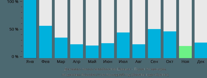 Динамика поиска авиабилетов из Шэньяна на Пхукет по месяцам