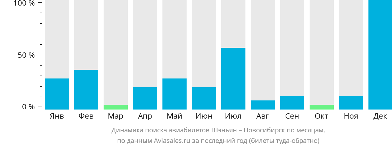 Динамика поиска авиабилетов из Шэньяна в Новосибирск по месяцам