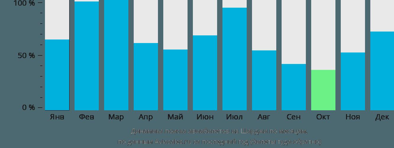 Динамика поиска авиабилетов из Шарджи по месяцам