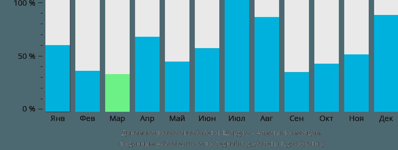 Динамика поиска авиабилетов из Шарджи в Алматы по месяцам