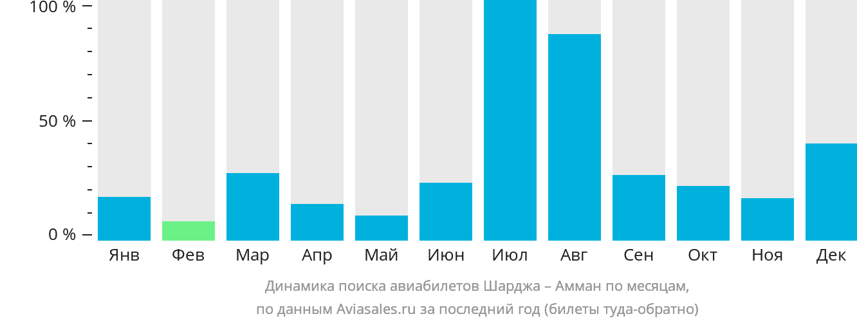 Динамика поиска авиабилетов из Шарджи в Амман по месяцам