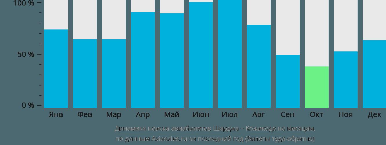 Динамика поиска авиабилетов из Шарджи в Кожикоде по месяцам
