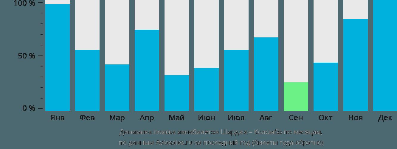 Динамика поиска авиабилетов из Шарджи в Коломбо по месяцам